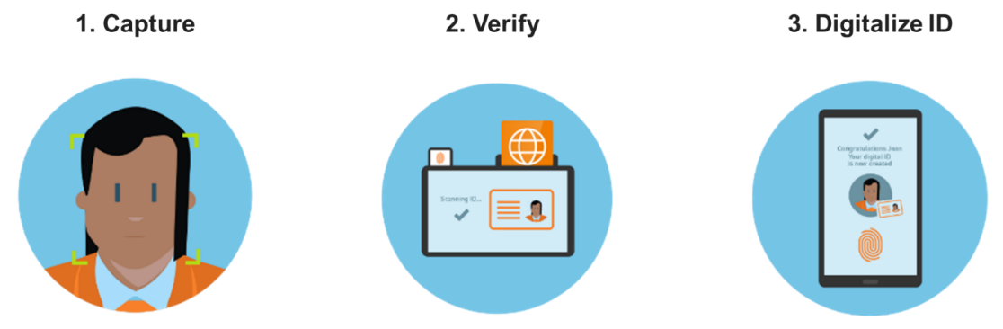 Industrial Use Cases Of Digital Identity Verification Services